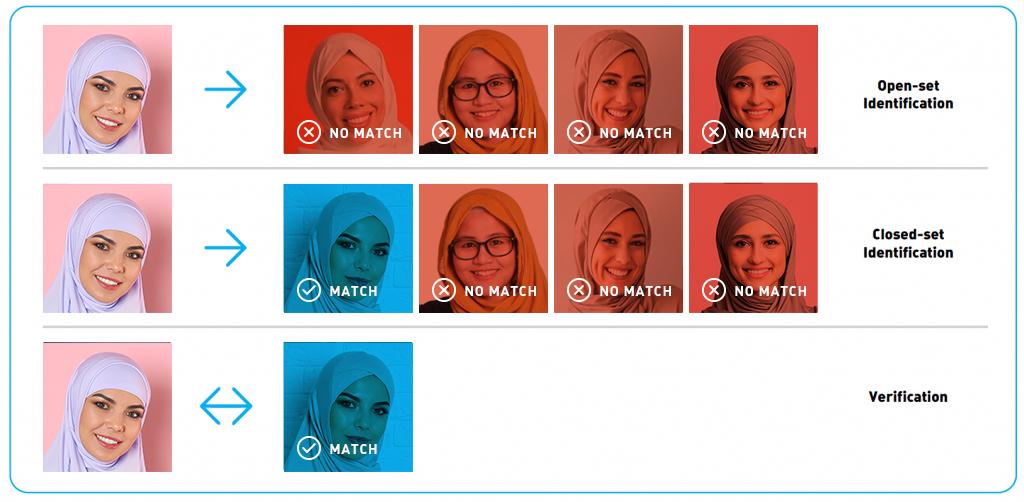 مهام التعرف على الوجه في الشرق الأوسط